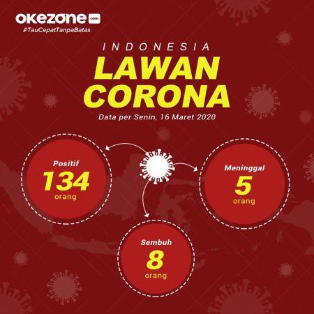 Infografis Virus Korona
