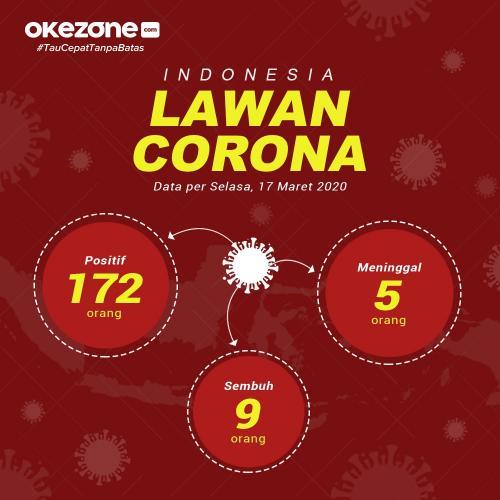 Update Kasus Corona 17 Maret