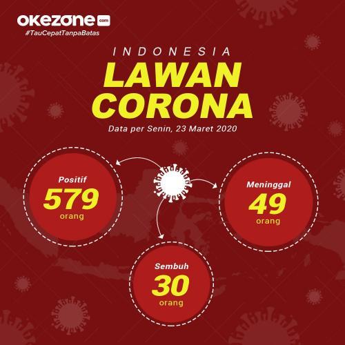 Infografis kasus corona. (Foto : Okezone.com)