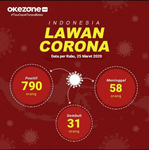 Info grafis update jumlah pasien virus corona. (Foto: Okezone)