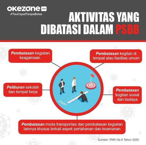 Info grafis PSBB. (Foto: Okezone)