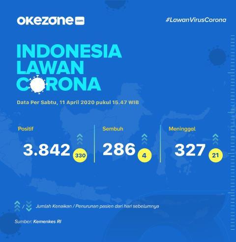 Infografis COVID-19