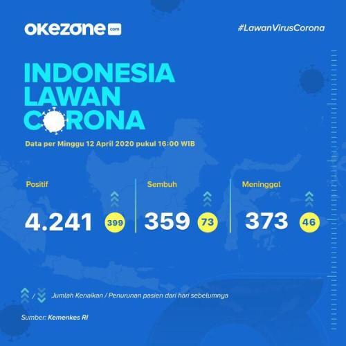 975 Orang Di Bengkulu Dinyatakan Negatif Covid 19 Usia Jalani Rapid Test Okezone News