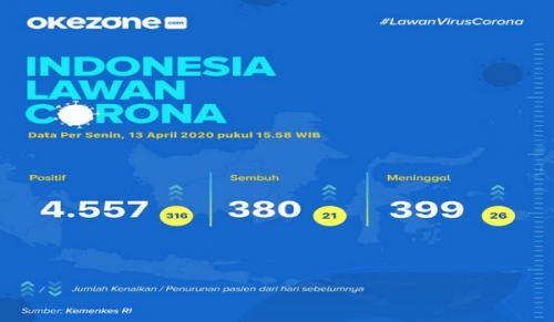 Info grafis update jumlah pasien virus corona per 13 April 2020. (Foto: Okezone)