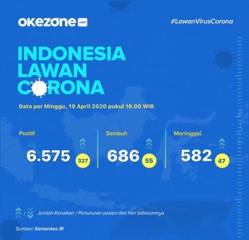 Jumlah korban positif corona