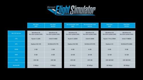 Microsoft Flight Simulator 2020 saat ini masih dalam versi pengujian melalui program Insider.