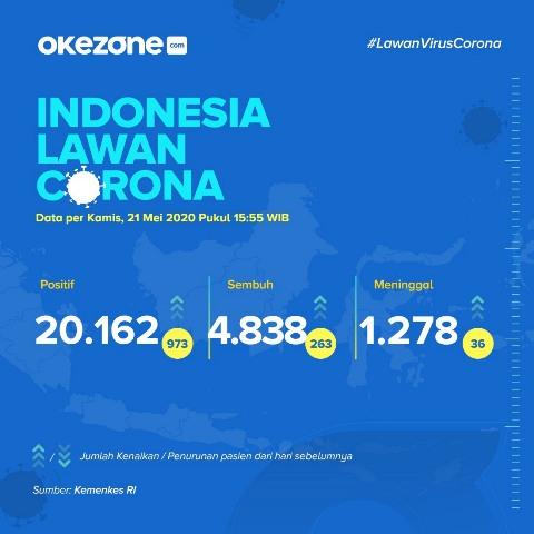 Klaster Tenaga Medis Dominasi Pasien Positif Corona Di Kota Malang Okezone News