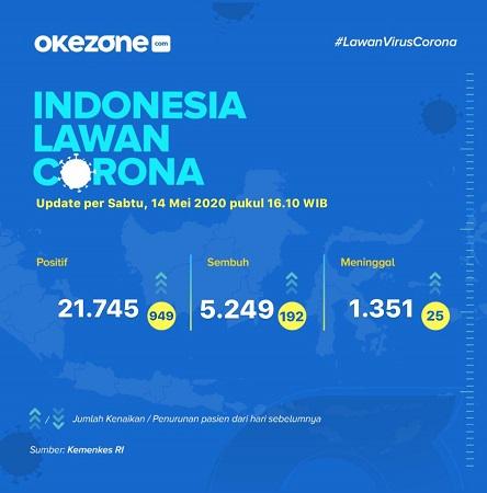 indonesia lawan corona