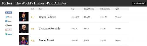 Daftar 100 atlet dengan bayaran termahal