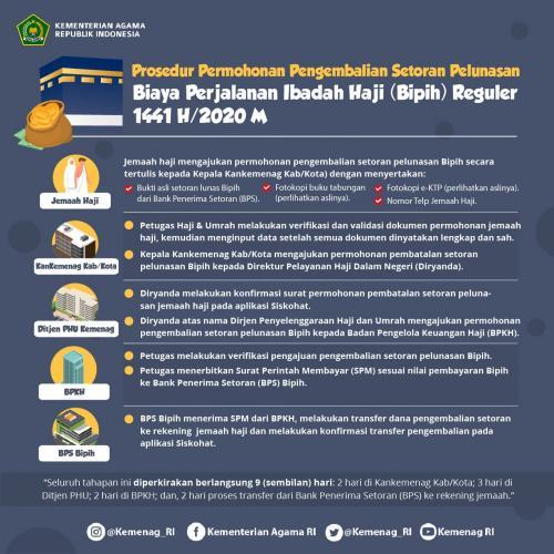 Info pengembalian setoran haji (Foto : Kementerian Agama)