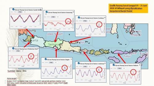 Pusat Meteorologi Maritim BMKG mengungkap pengaruh gerhana matahari cincin terhadap pasang surut di beberapa wilayah Indonesia.