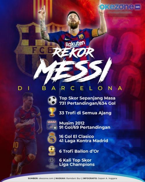 Infografis Lionel Messi