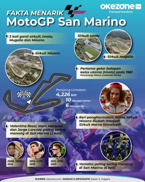 Fakta menarik MotoGP San Marino