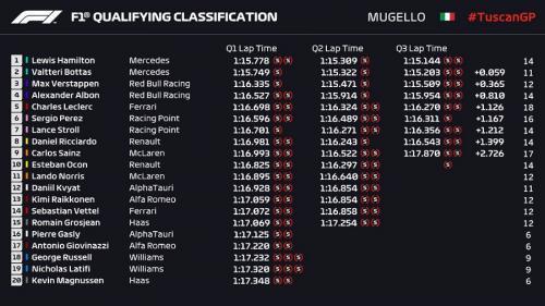 Hasil Kualifikasi F1 GP Tuscan 2020 (Foto: Twitter/@F1)