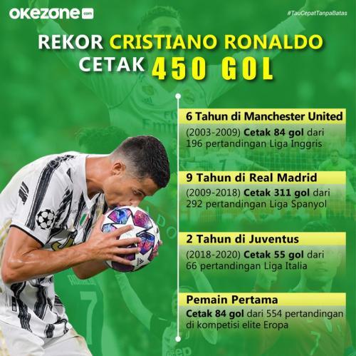 Infografis Cristiano Ronaldo (Foto: Okezone)