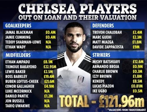 Daftar pemain Chelsea yang dipinjamkan