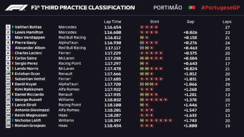 Hasil FP3 F1 GP Portugal 2020 (Foto: Twitter/@F1)