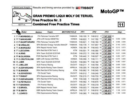 Hasil FP3 MotoGP Teruel 2020