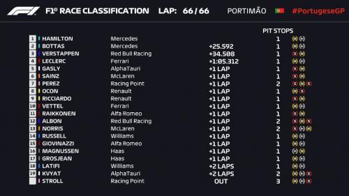 Hasil balapan F1 GP Portugal 2020 (Foto: Twitter/@F1)