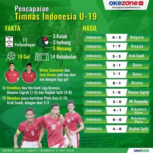 Infografis Timnas Indonesia U-19