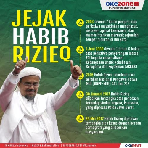 Kepulangan Habib Rizieq ke Indonesia menjadi perhatian publik di Tanah Air.