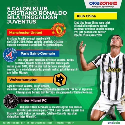 Infografis klub tujuan Cristiano Ronaldo