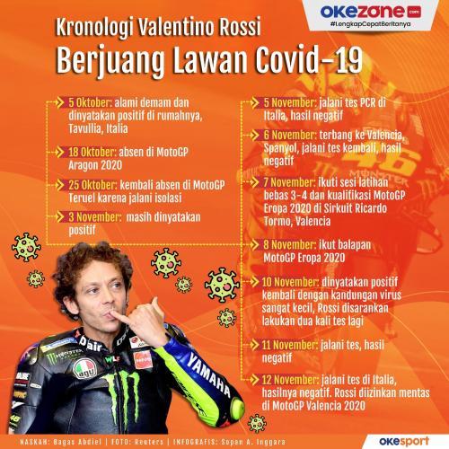 Infografis Valentino Rossi