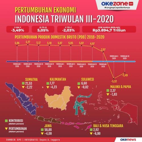 Infografis Ekonomi RI Kuartal III-2020