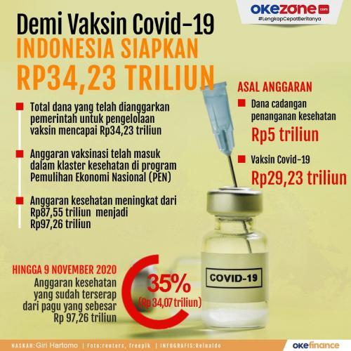 Info grafis vaksin covid-19. (Foto: Okezone)