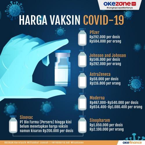 Inforgrasi Grafis Harga Vaksin