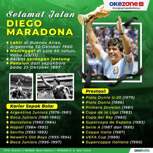 Infografis Diego Maradona