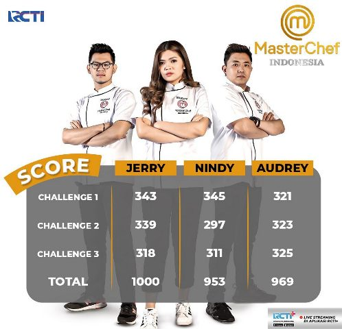 Skor Top 3 MasterChef Indonesia Season 7. (Foto: Instagram @masterchefina)