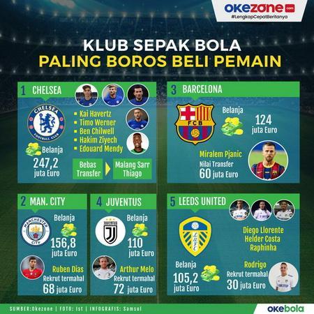 Infografis Klub Boros