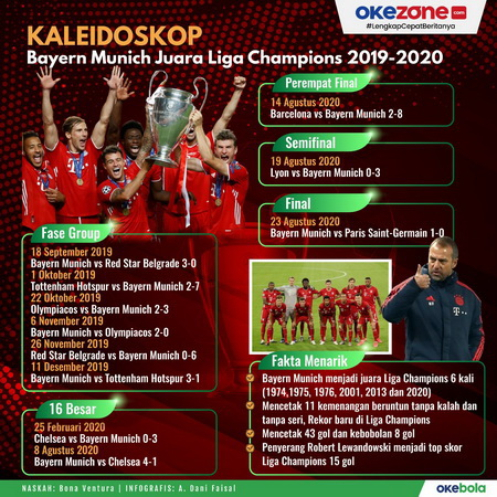 Infografis Bayern Munich