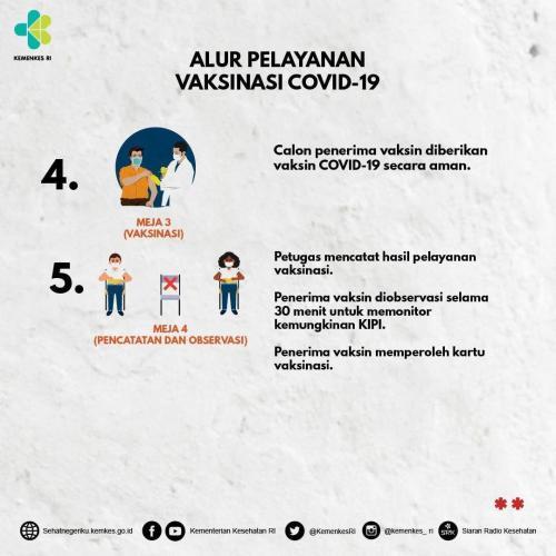 Alur Vaksinasi Covid-19