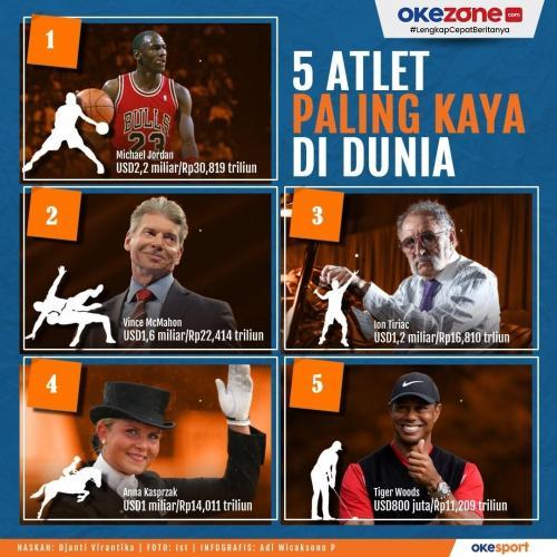 5 atlet terkaya