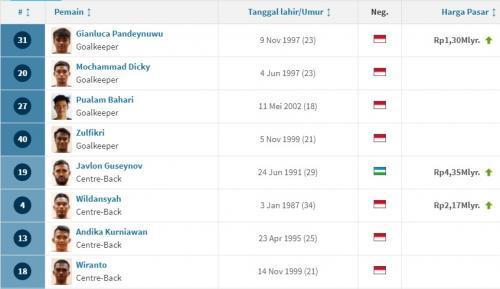 Laman resmi Transfermarkt untuk Borneo FC (Foto: Twitter/@TMidn_news)