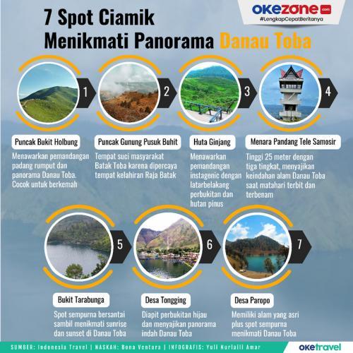 Infografis Danau Toba