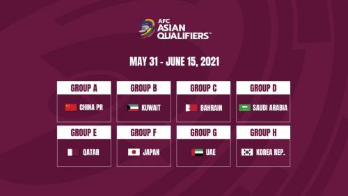Negara yang jadi tuan rumah masing-masing grup di Kualifikasi Piala Dunia 2022 Zona Asia
