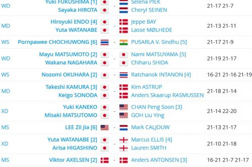 Hasil semifinal All England 2021 (Foto: Tournament Software)