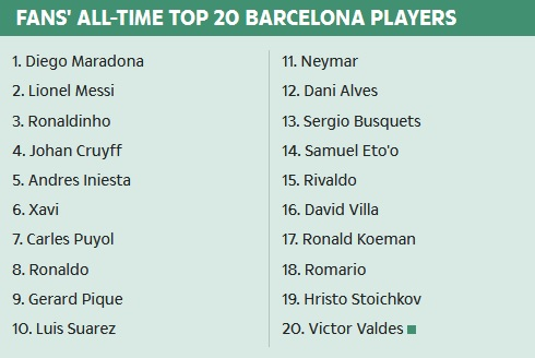 20 Pemain Barcelona
