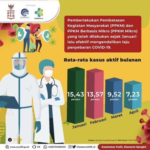 Infografis PPKM Mikro