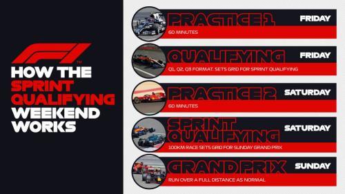 Format baru balapan F1 2021