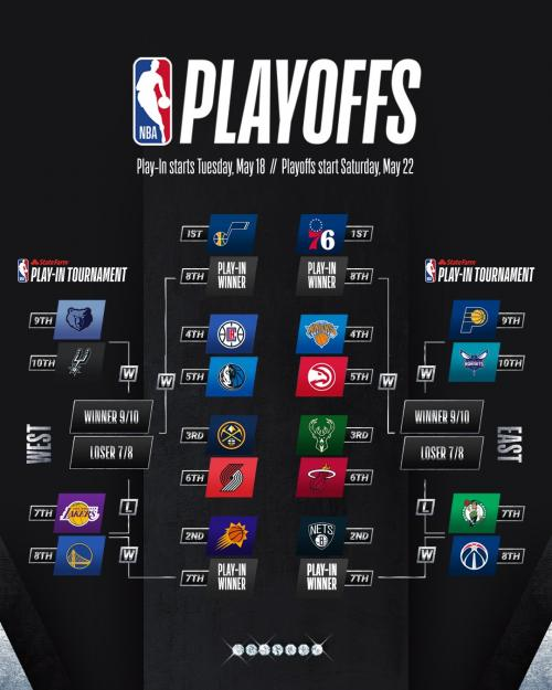 Road to Playoff NBA 2020-2021