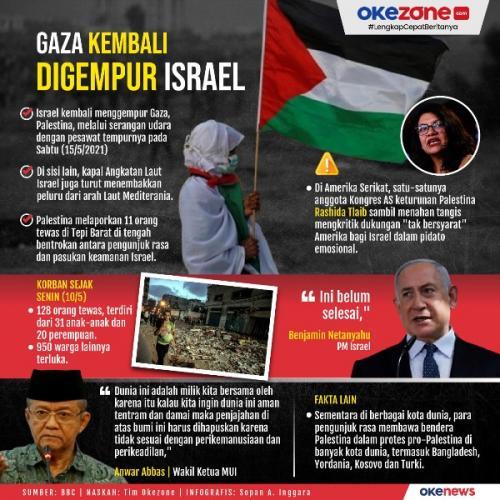 Infografis Israel Palestina