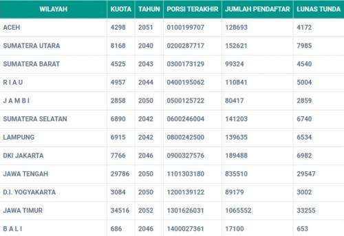 Lama antrean haji di DKI Jakarta 2021. (Foto: Kemenag.go.id)