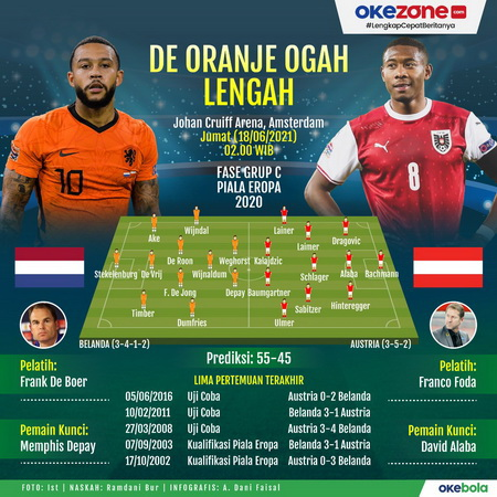 Infografis Belanda vs Austria