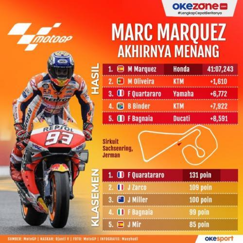 Infografis Marc Marquez