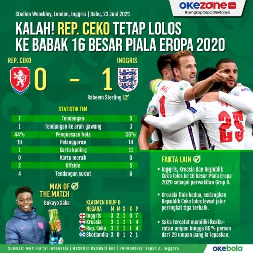 Infografis Republik Ceko vs Inggris