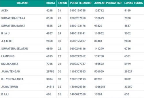 Lama antrean calon jamaah haji di Jawa Timur 2021. (Foto: haji.kemenag.go.id)